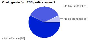 Graphique - Résultats du sondage RSS pour WordPress Channel