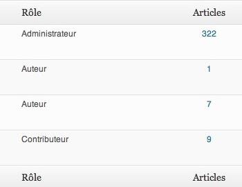 Capture d'écran - Compteur d'articles des auteurs