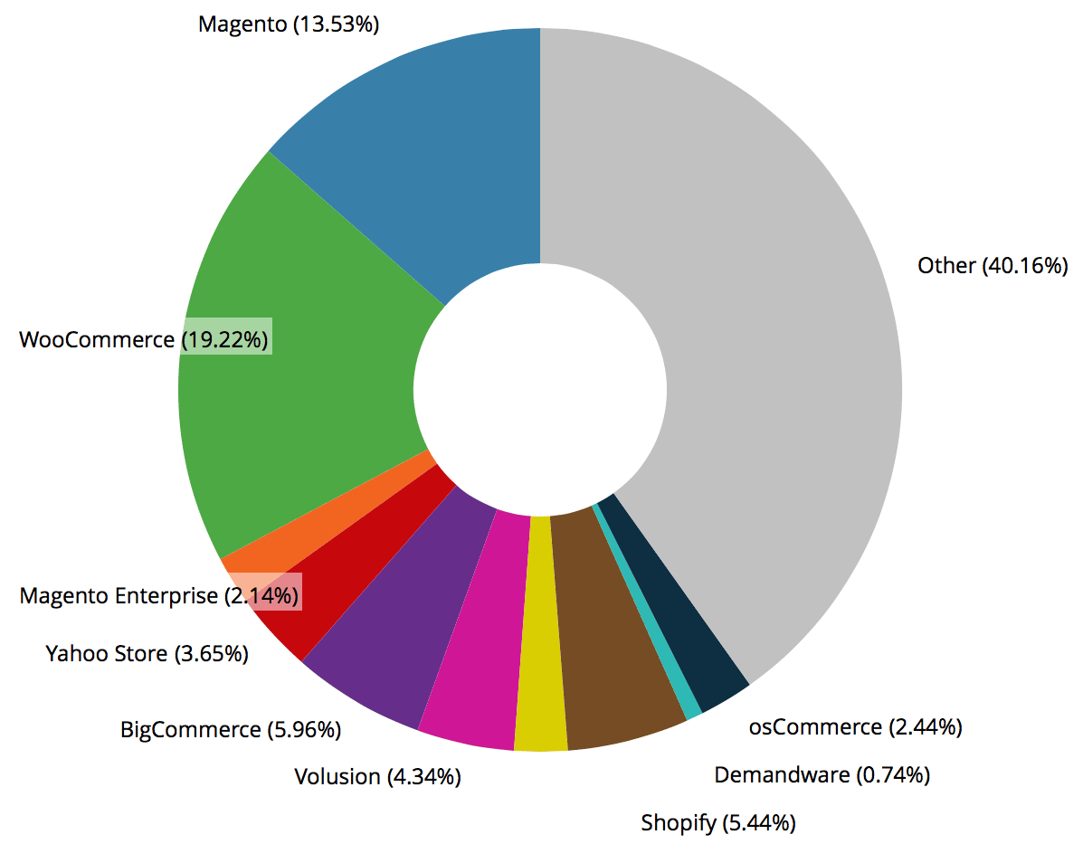 Plus de 19% de parts de marché pour WooCommerce avec plus de 650 000 boutiques en ligne